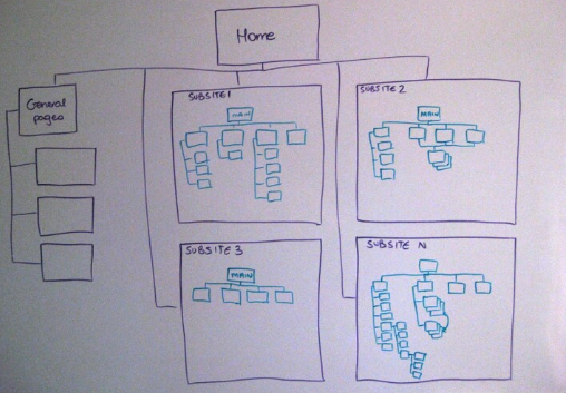 Information architecture patterns