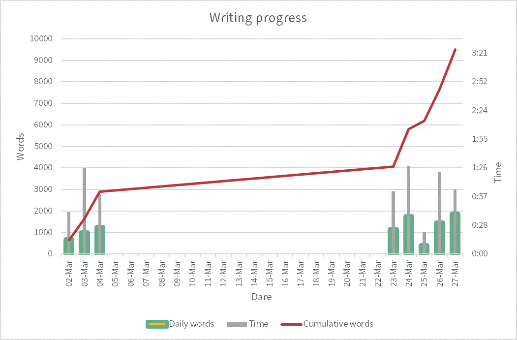 Progress of writing - words per day ranges between 300 and 2000, cumulative words is close to 10000