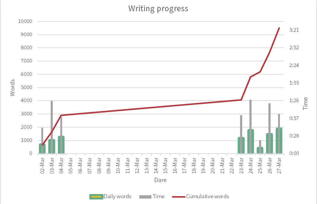 Writing a book: Process and progress